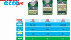 Eheim Ecco Pro 130 mit nur 5Watt Verbrauch